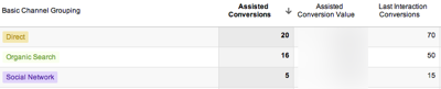 Multi channel funnel report assisted conversions